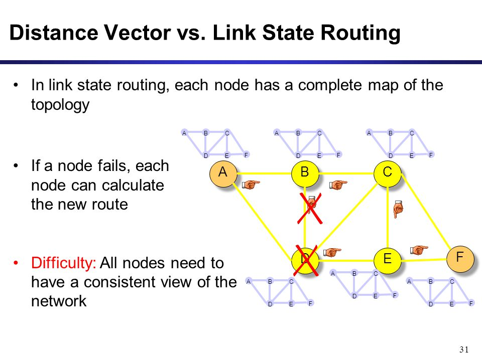 31 Distance Vector vs. Link State Routing In link state routing, each node has a complete map of the topology If a node fails, each node can calculate