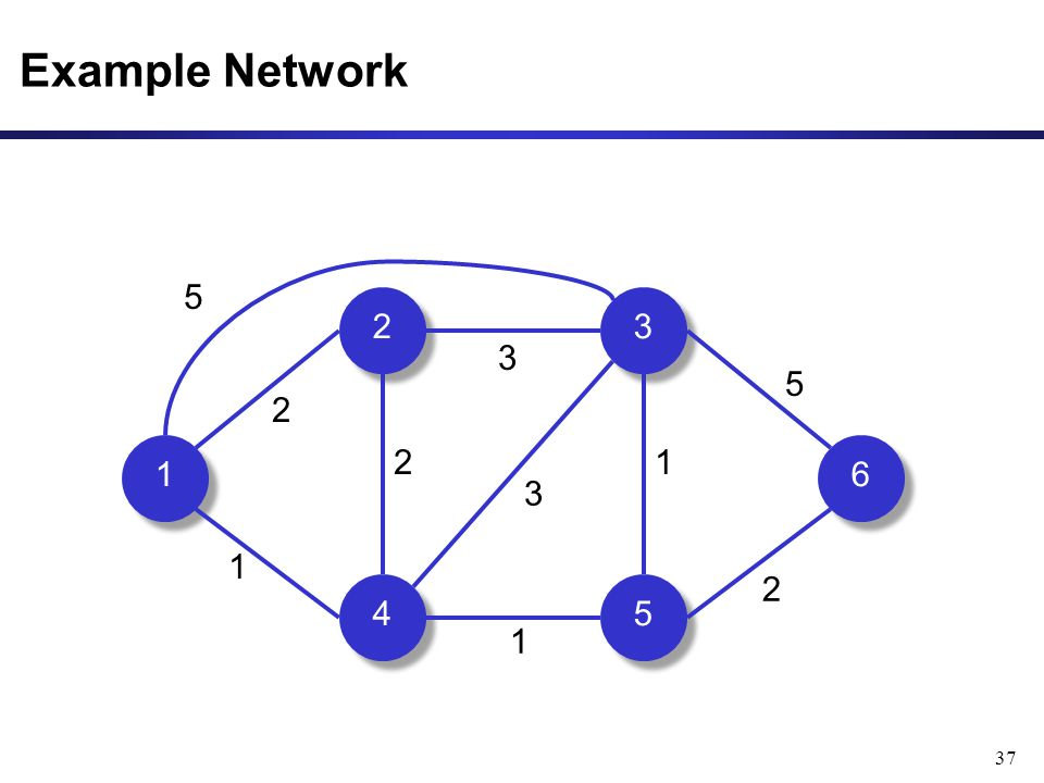 37 Example Network 1 1 2 2 3 3 4 4 5 5 6 6 5 2 1 1 1 2 2 3 3 5