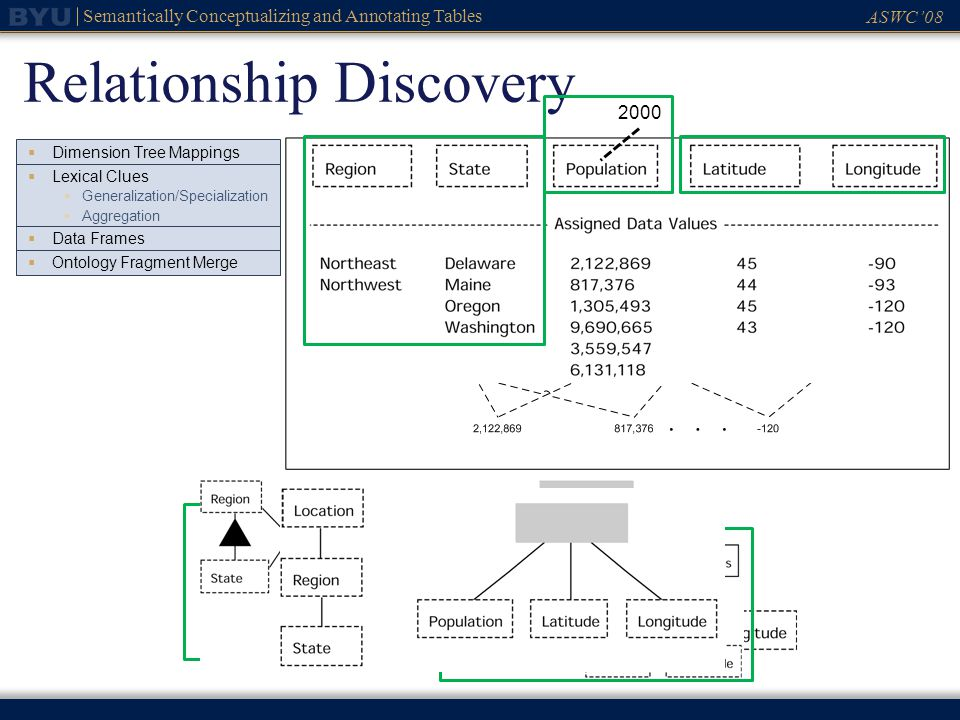 ASWC08 Semantically Conceptualizing and Annotating Tables Relationship Discovery Dimension Tree Mappings Lexical Clues Generalization/Specialization Aggregation Data Frames Ontology Fragment Merge 2000