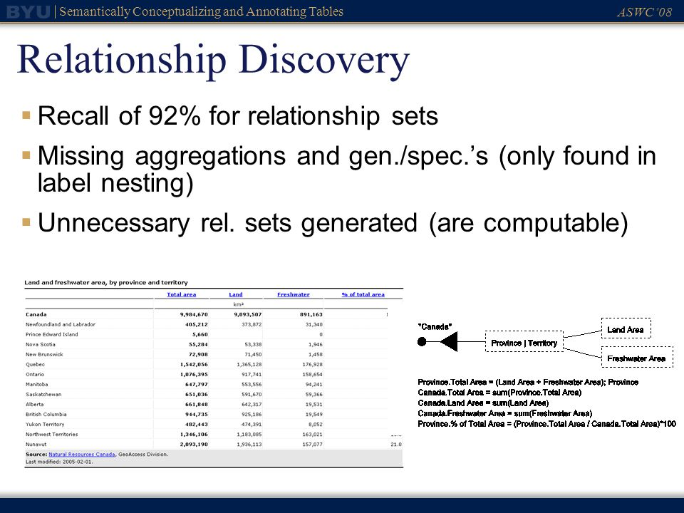 ASWC08 Semantically Conceptualizing and Annotating Tables Relationship Discovery Recall of 92% for relationship sets Missing aggregations and gen./spec.s (only found in label nesting) Unnecessary rel.