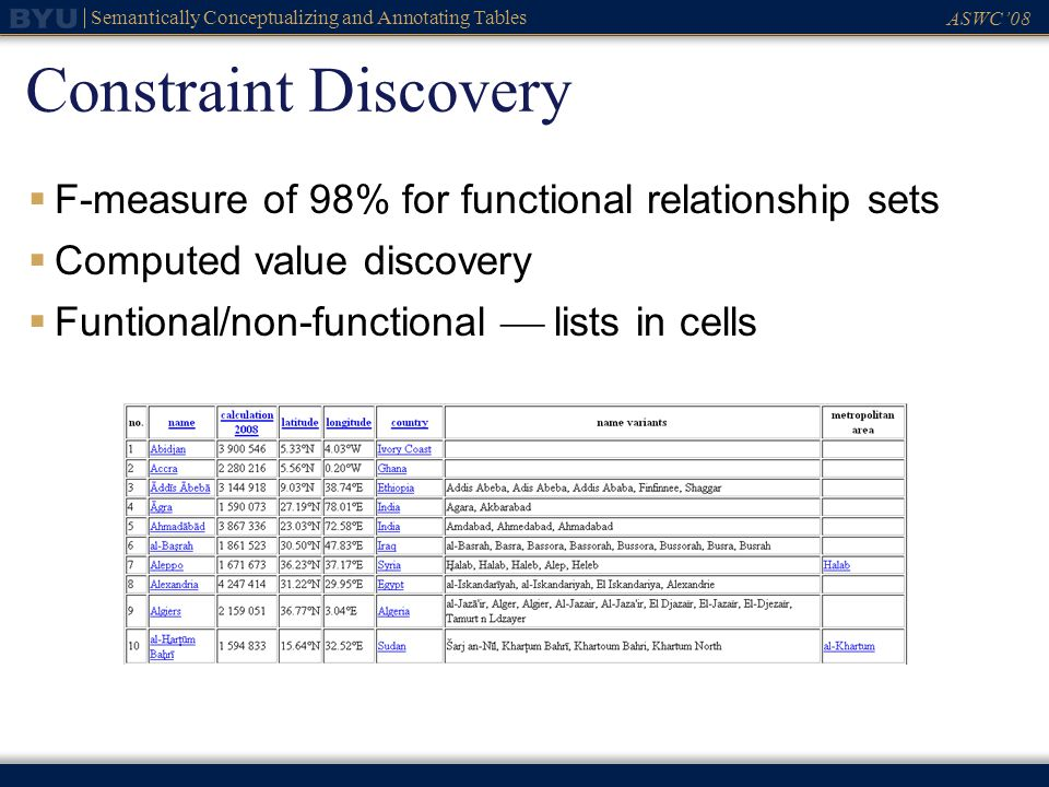 ASWC08 Semantically Conceptualizing and Annotating Tables Constraint Discovery F-measure of 98% for functional relationship sets Computed value discov