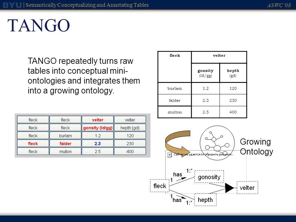 ASWC08 Semantically Conceptualizing and Annotating Tables TANGO fleckvelter gonsity (ld/gg) hepth (gd) burlam1.2120 falder2.3230 multon2.5400 TANGO re