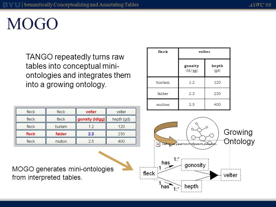 ASWC08 Semantically Conceptualizing and Annotating Tables MOGO fleckvelter gonsity (ld/gg) hepth (gd) burlam1.2120 falder2.3230 multon2.5400 TANGO rep