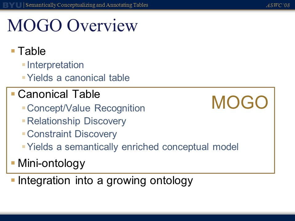 ASWC08 Semantically Conceptualizing and Annotating Tables MOGO Overview Table Interpretation Yields a canonical table Canonical Table Concept/Value Re