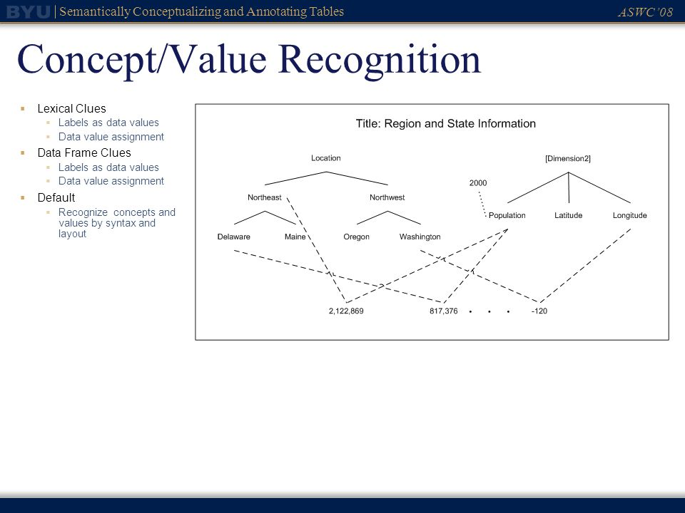ASWC08 Semantically Conceptualizing and Annotating Tables Concept/Value Recognition Lexical Clues Labels as data values Data value assignment Data Fra