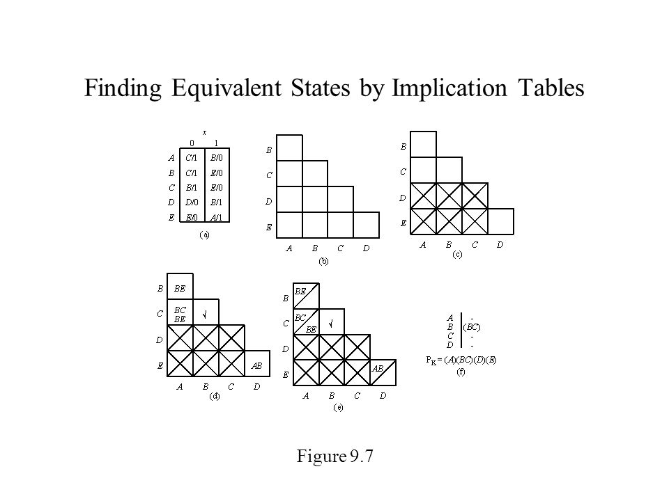 Finding Equivalent States by Implication Tables Figure 9.7