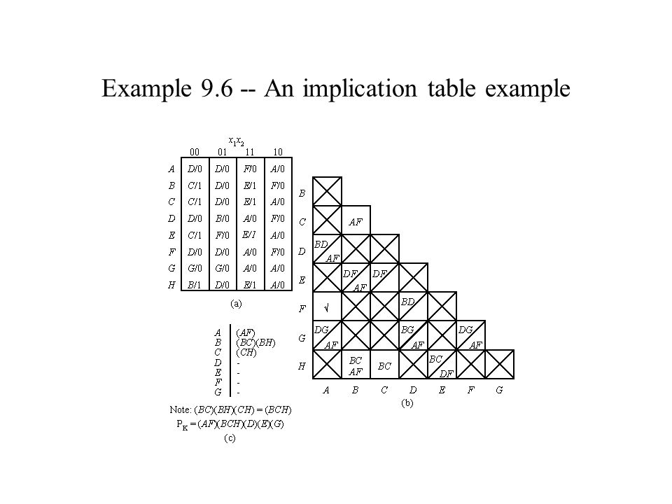 Example 9.6 -- An implication table example