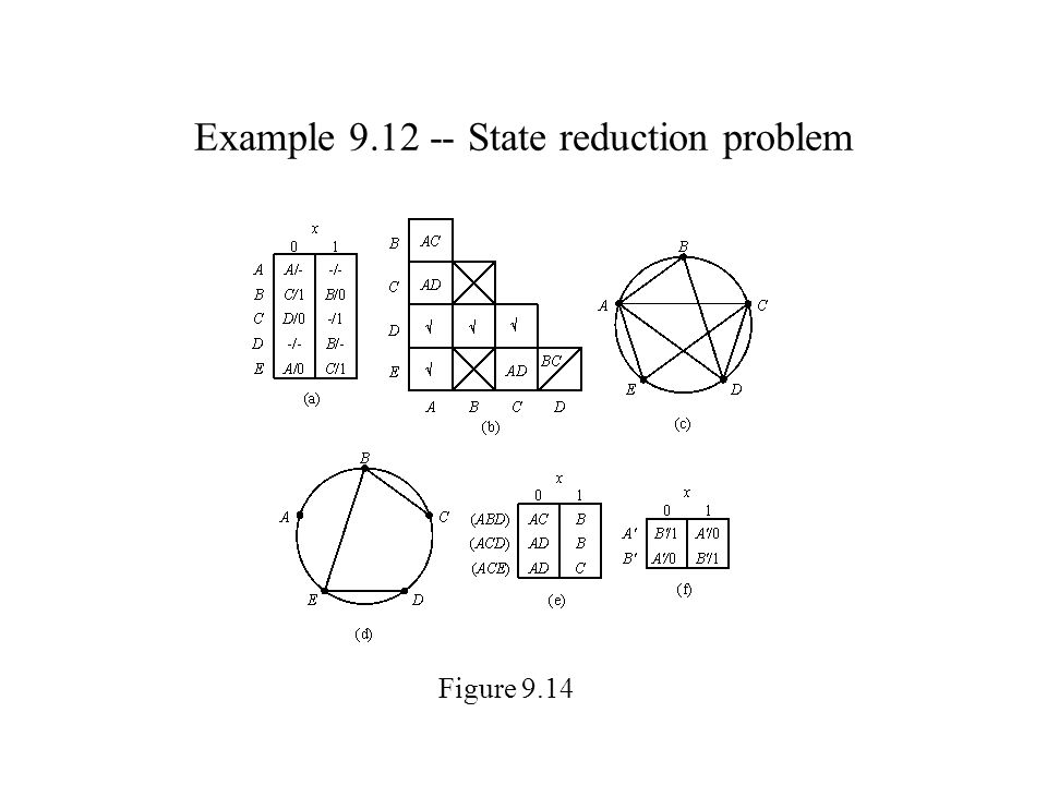 Example 9.12 -- State reduction problem Figure 9.14