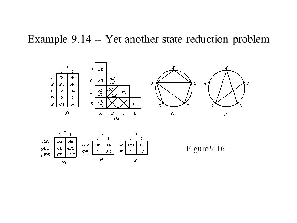 Example 9.14 -- Yet another state reduction problem Figure 9.16