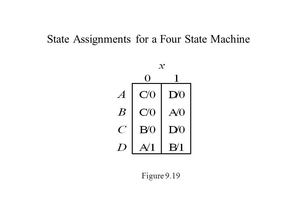 State Assignments for a Four State Machine Figure 9.19