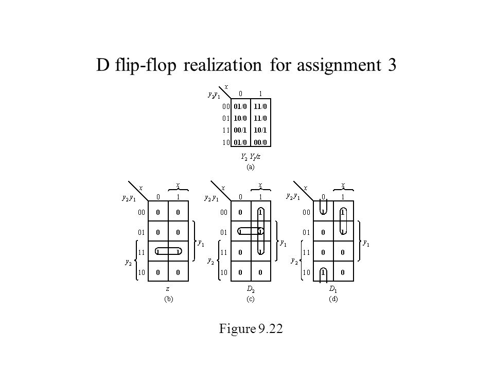 D flip-flop realization for assignment 3 Figure 9.22