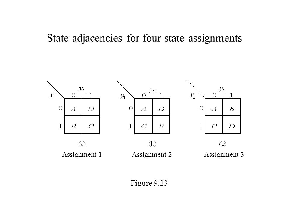 State adjacencies for four-state assignments Figure 9.23 Assignment 1Assignment 2Assignment 3