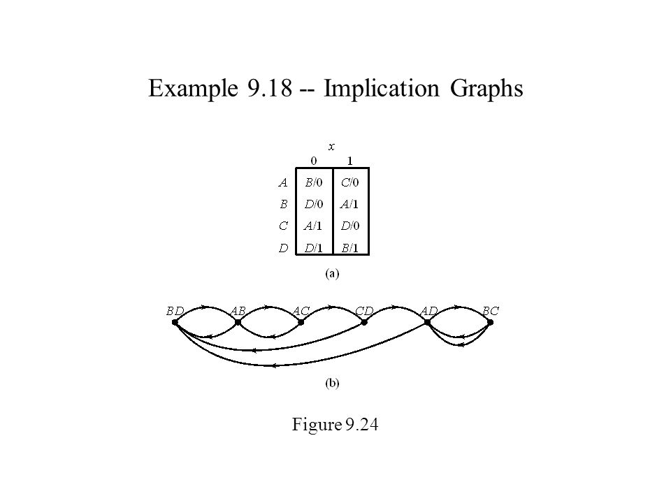 Example 9.18 -- Implication Graphs Figure 9.24