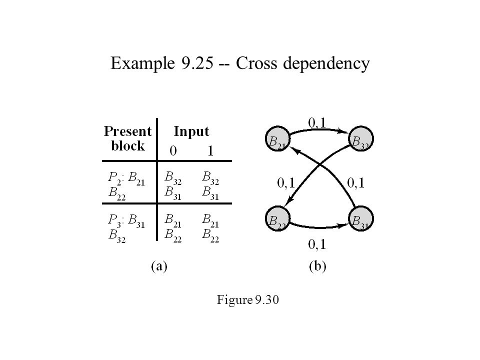 Example 9.25 -- Cross dependency Figure 9.30