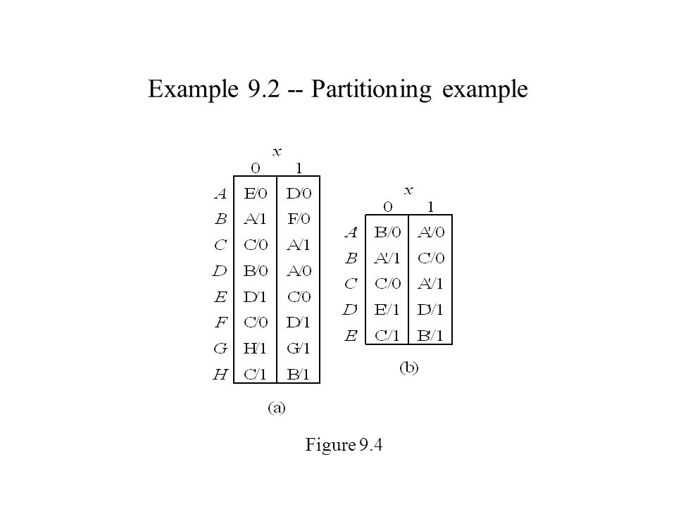 Example 9.2 -- Partitioning example Figure 9.4