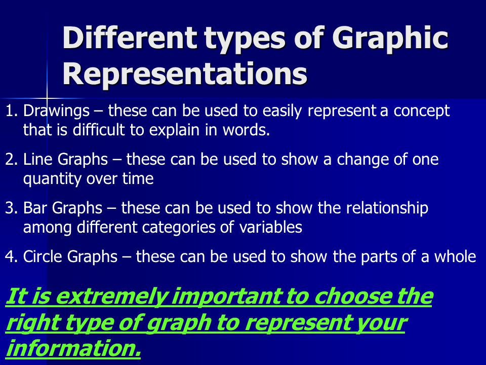 Different types of Graphic Representations 1.Drawings – these can be used to easily represent a concept that is difficult to explain in words. 2.Line