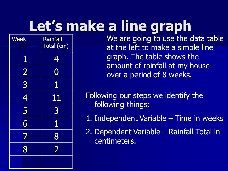 Lets make a line graph We are going to use the data table at the left to make a simple line graph. The table shows the amount of rainfall at my house