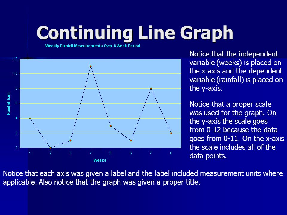 Continuing Line Graph Notice that the independent variable (weeks) is placed on the x-axis and the dependent variable (rainfall) is placed on the y-ax
