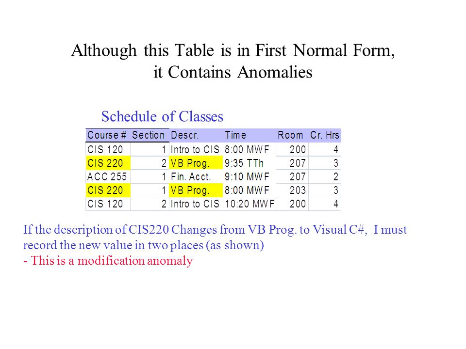 Although this Table is in First Normal Form, it Contains Anomalies Schedule of Classes If the description of CIS220 Changes from VB Prog. to Visual C#