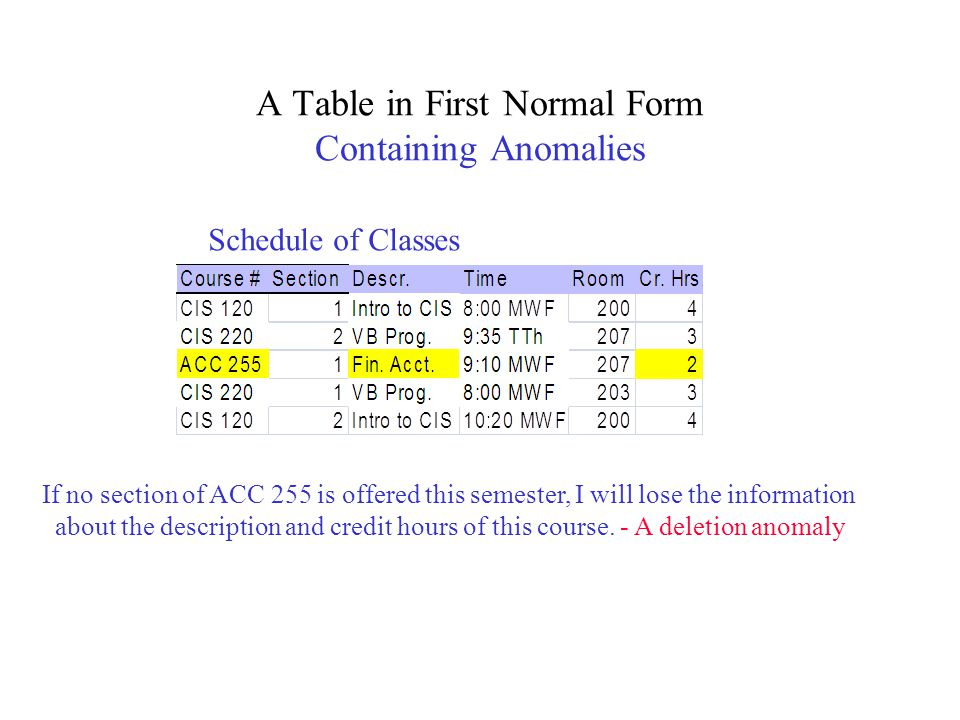 A Table in First Normal Form Containing Anomalies Schedule of Classes If no section of ACC 255 is offered this semester, I will lose the information a