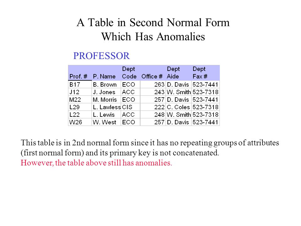 A Table in Second Normal Form Which Has Anomalies PROFESSOR This table is in 2nd normal form since it has no repeating groups of attributes (first nor