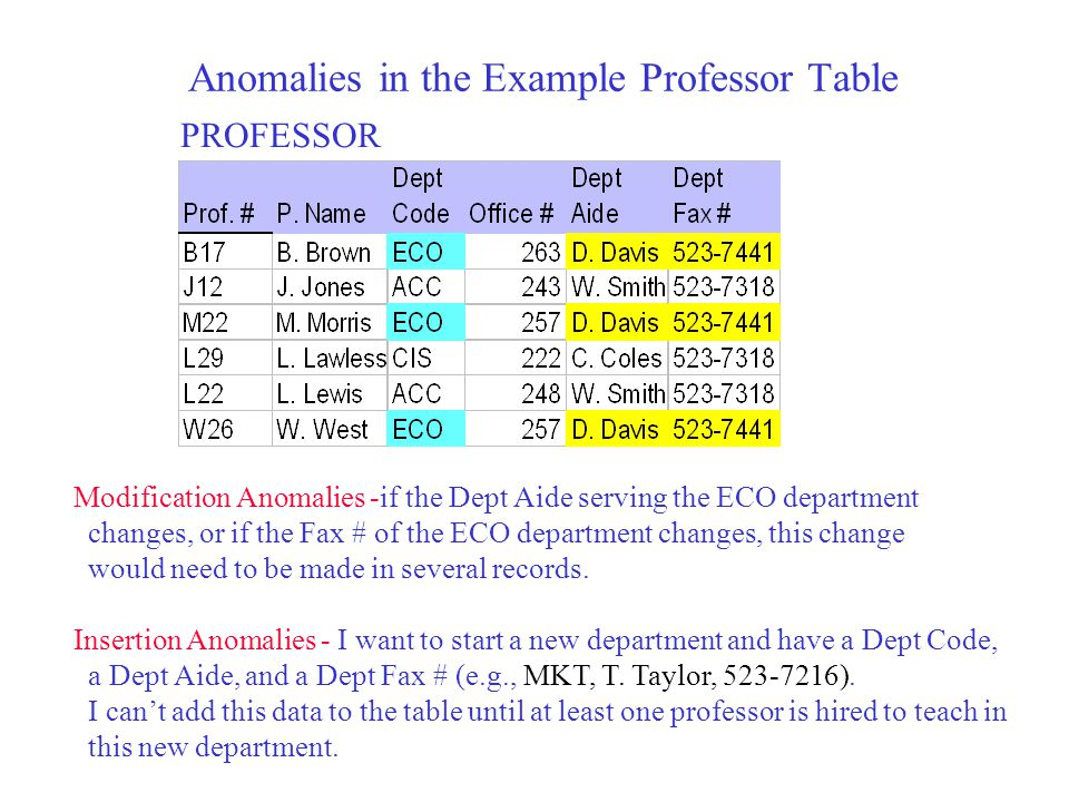 Anomalies in the Example Professor Table PROFESSOR Modification Anomalies -if the Dept Aide serving the ECO department changes, or if the Fax # of the