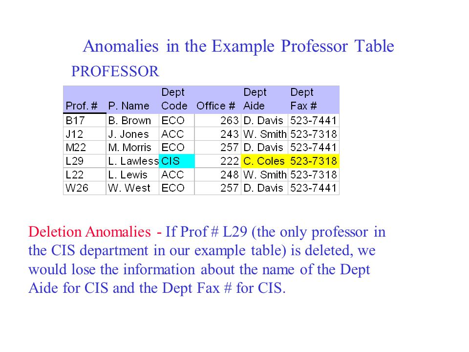Anomalies in the Example Professor Table PROFESSOR Deletion Anomalies - If Prof # L29 (the only professor in the CIS department in our example table)