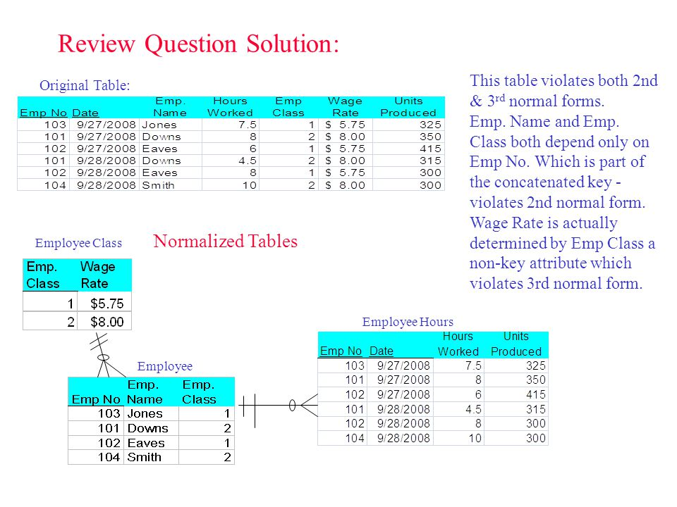 Review Question Solution: Original Table: This table violates both 2nd & 3 rd normal forms. Emp. Name and Emp. Class both depend only on Emp No. Which