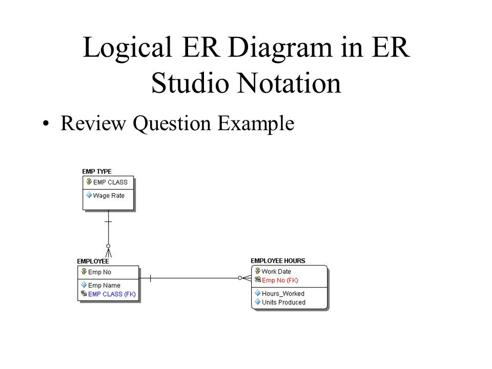 Logical ER Diagram in ER Studio Notation Review Question Example