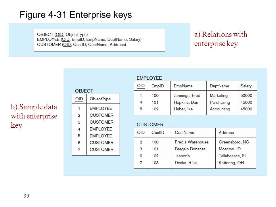 30 Figure 4-31 Enterprise keys a) Relations with enterprise key b) Sample data with enterprise key