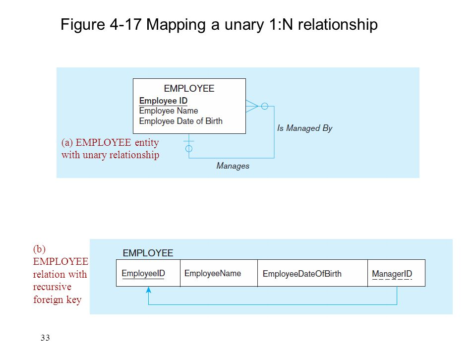33 Figure 4-17 Mapping a unary 1:N relationship (a) EMPLOYEE entity with unary relationship (b) EMPLOYEE relation with recursive foreign key