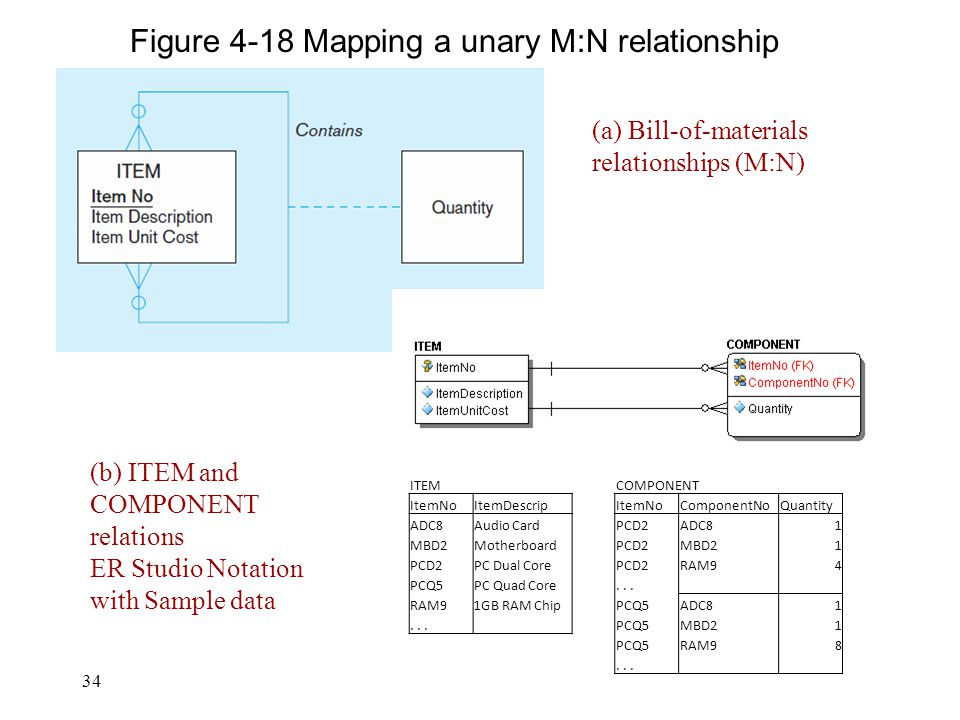 34 Figure 4-18 Mapping a unary M:N relationship (a) Bill-of-materials relationships (M:N) (b) ITEM and COMPONENT relations ER Studio Notation with Sam