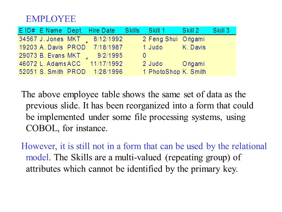 EMPLOYEE The above employee table shows the same set of data as the previous slide. It has been reorganized into a form that could be implemented unde