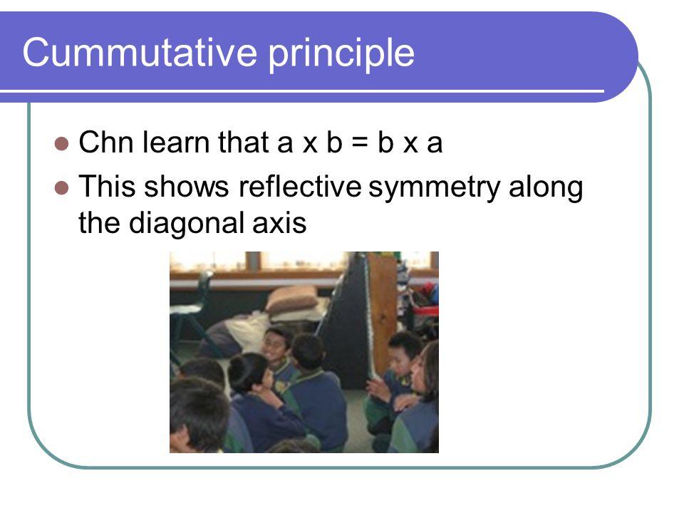 Cummutative principle Chn learn that a x b = b x a This shows reflective symmetry along the diagonal axis
