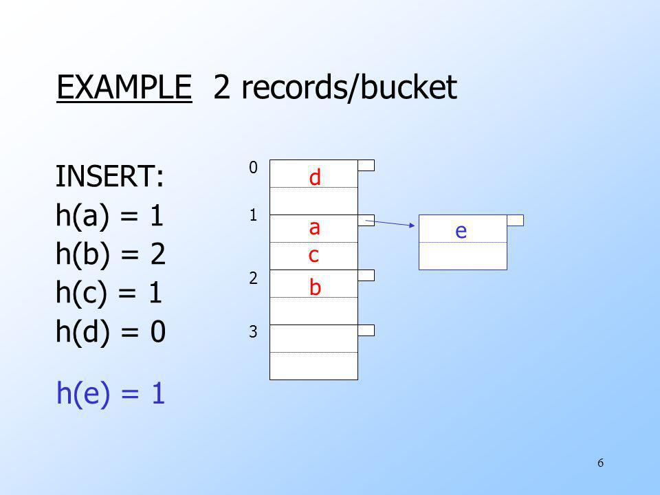 6 EXAMPLE 2 records/bucket INSERT: h(a) = 1 h(b) = 2 h(c) = 1 h(d) = 0 01230123 d a c b h(e) = 1 e