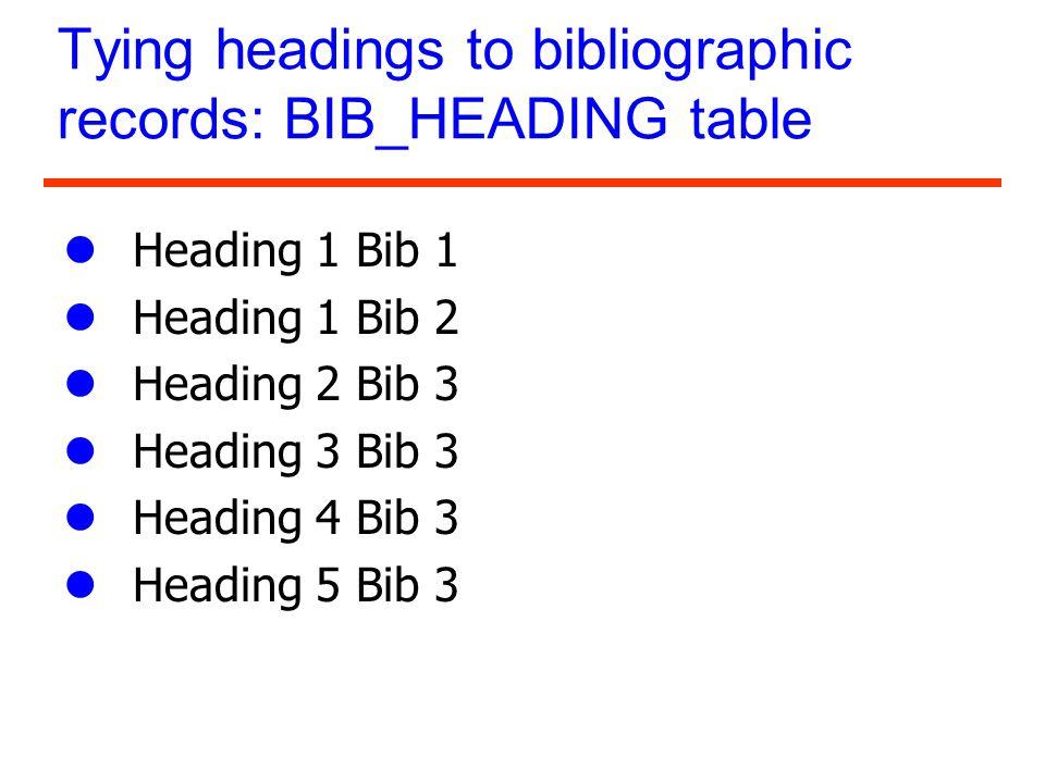 Tying headings to bibliographic records: BIB_HEADING table lHeading 1 Bib 1 lHeading 1 Bib 2 lHeading 2 Bib 3 lHeading 3 Bib 3 lHeading 4 Bib 3 lHeadi