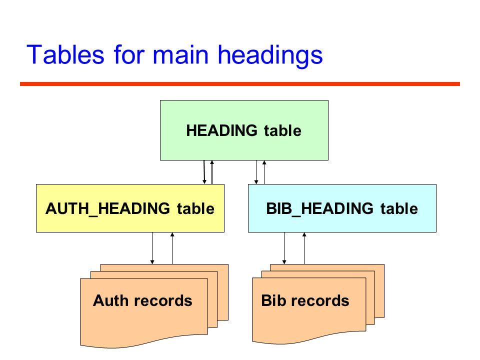 Tables for main headings HEADING table AUTH_HEADING table Auth records BIB_HEADING table Bib records