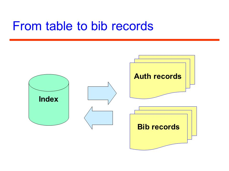 From table to bib records Auth records Bib records Index