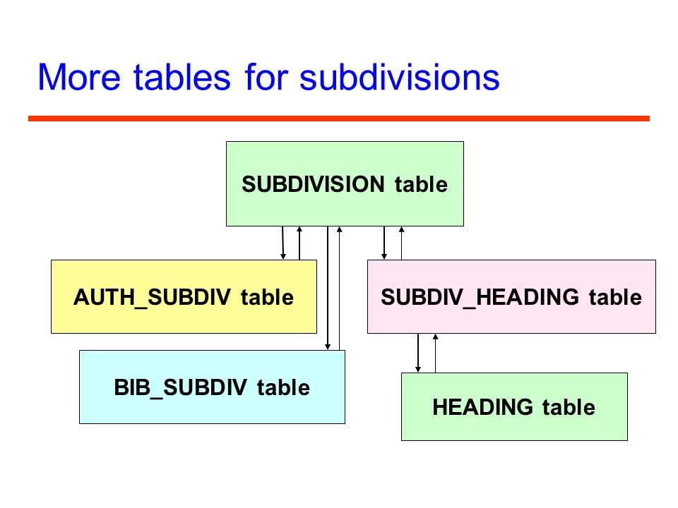More tables for subdivisions SUBDIVISION table AUTH_SUBDIV table BIB_SUBDIV table SUBDIV_HEADING table HEADING table