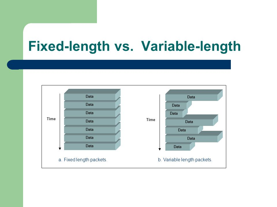 Fixed-length vs. Variable-length Time Data Time a. Fixed length packets.b. Variable length packets.