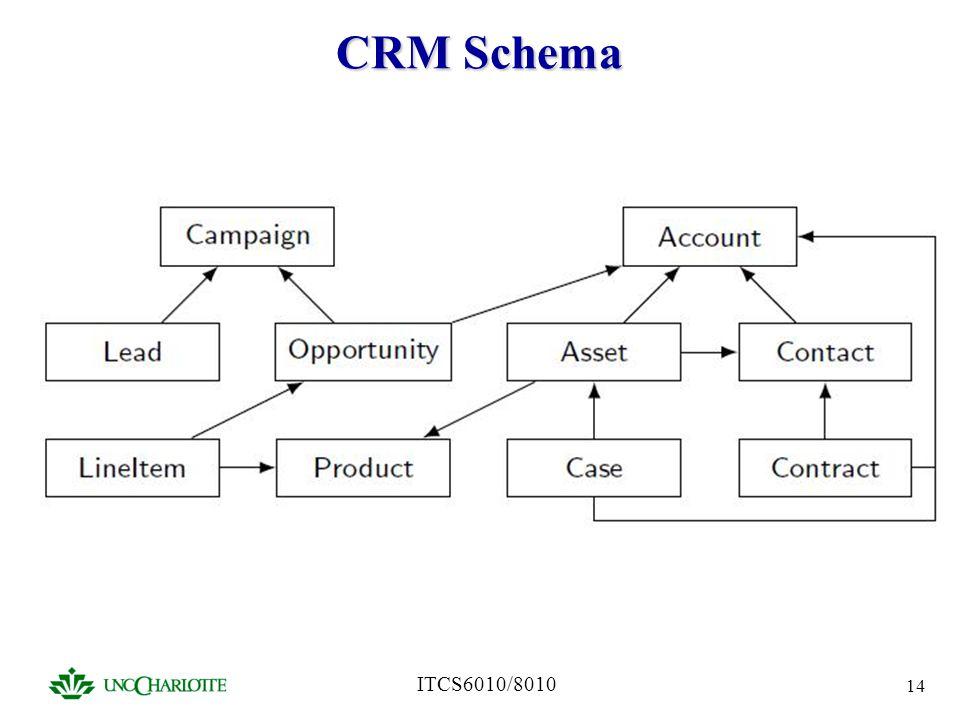 ITCS6010/8010 14 CRM Schema