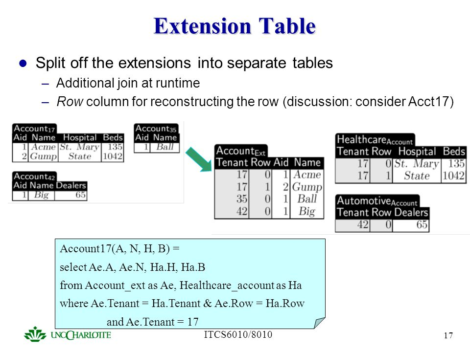 ITCS6010/8010 17 Extension Table Split off the extensions into separate tables –Additional join at runtime –Row column for reconstructing the row (dis