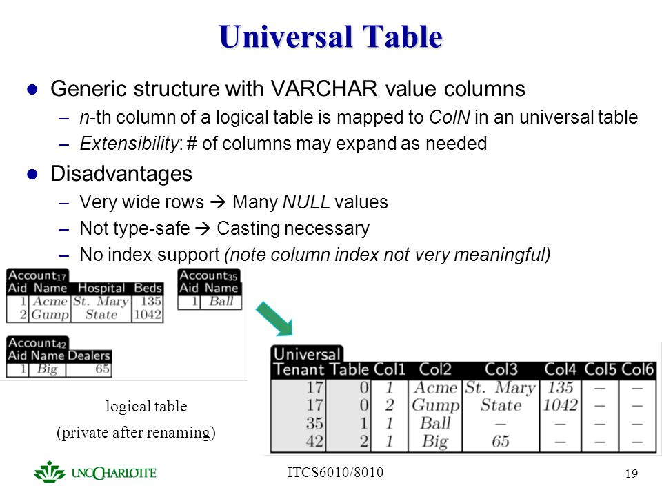 ITCS6010/8010 19 Universal Table Generic structure with VARCHAR value columns –n-th column of a logical table is mapped to ColN in an universal table