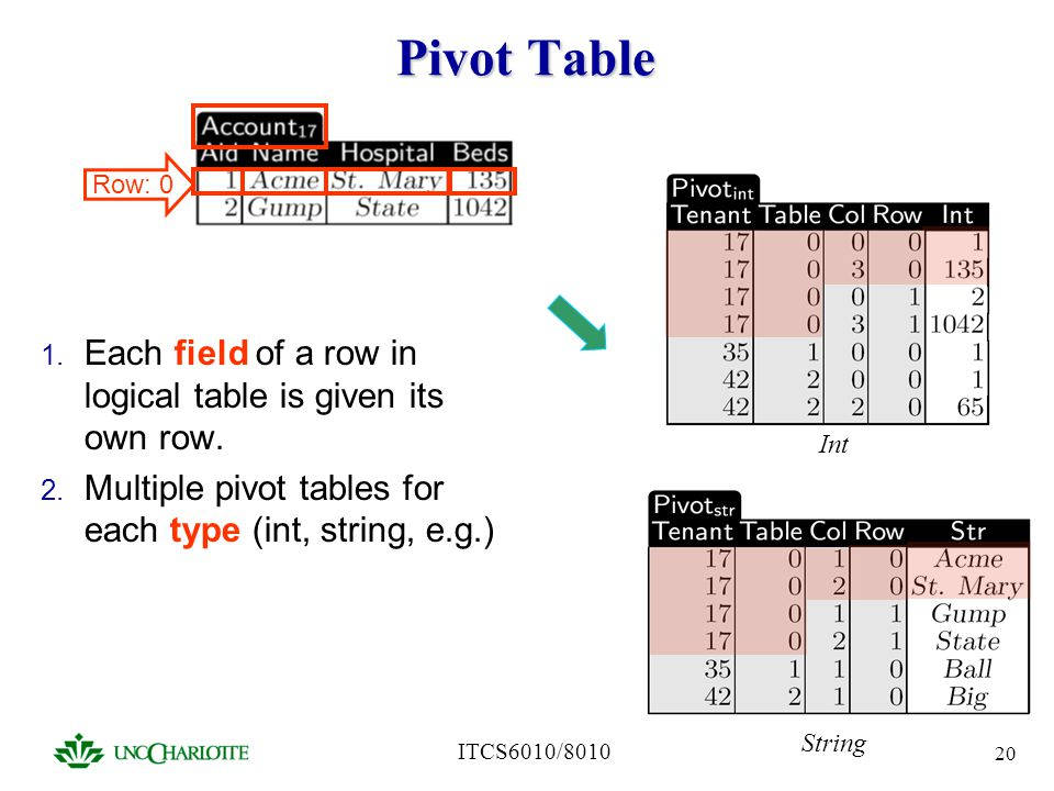 ITCS6010/8010 20 Pivot Table 1. Each field of a row in logical table is given its own row. 2. Multiple pivot tables for each type (int, string, e.g.)
