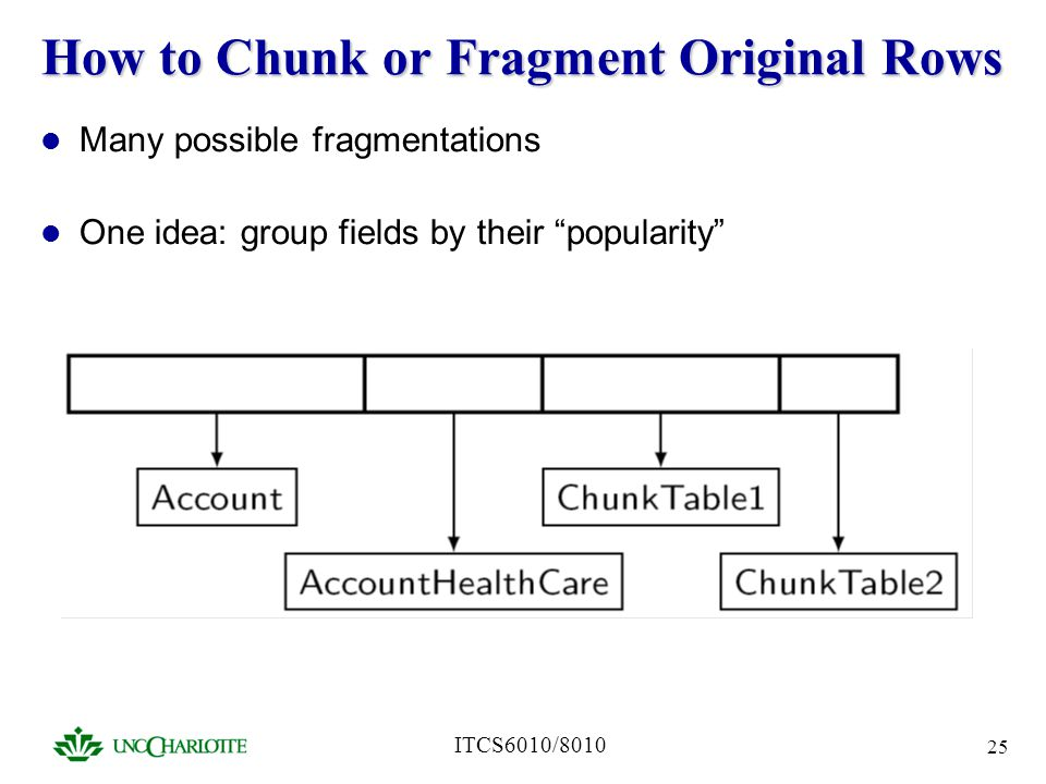 ITCS6010/8010 25 How to Chunk or Fragment Original Rows Many possible fragmentations One idea: group fields by their popularity