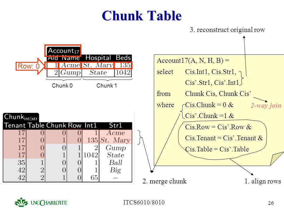 ITCS6010/8010 26 Chunk Table Row: 0 Chunk 0Chunk 1 Account17(A, N, H, B) = select Cis.Int1, Cis.Str1, Cis.Str1, Cis.Int1 from Chunk Cis, Chunk Cis whe