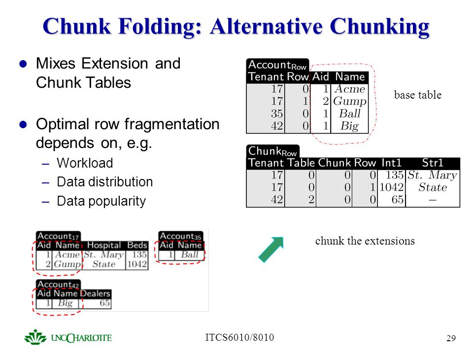 ITCS6010/8010 29 Chunk Folding: Alternative Chunking Mixes Extension and Chunk Tables Optimal row fragmentation depends on, e.g. –Workload –Data distr