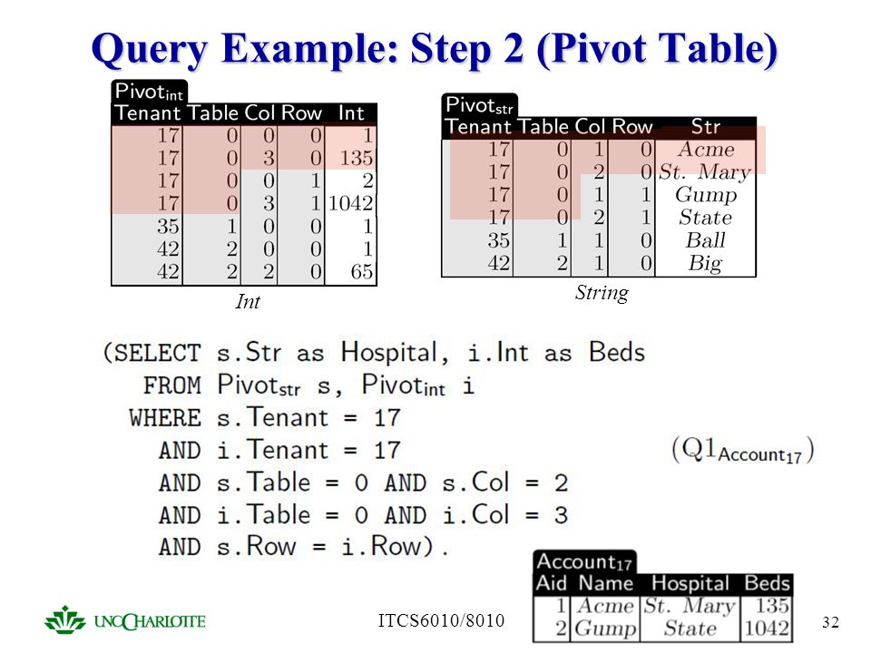 ITCS6010/8010 32 Query Example: Step 2 (Pivot Table) Int String