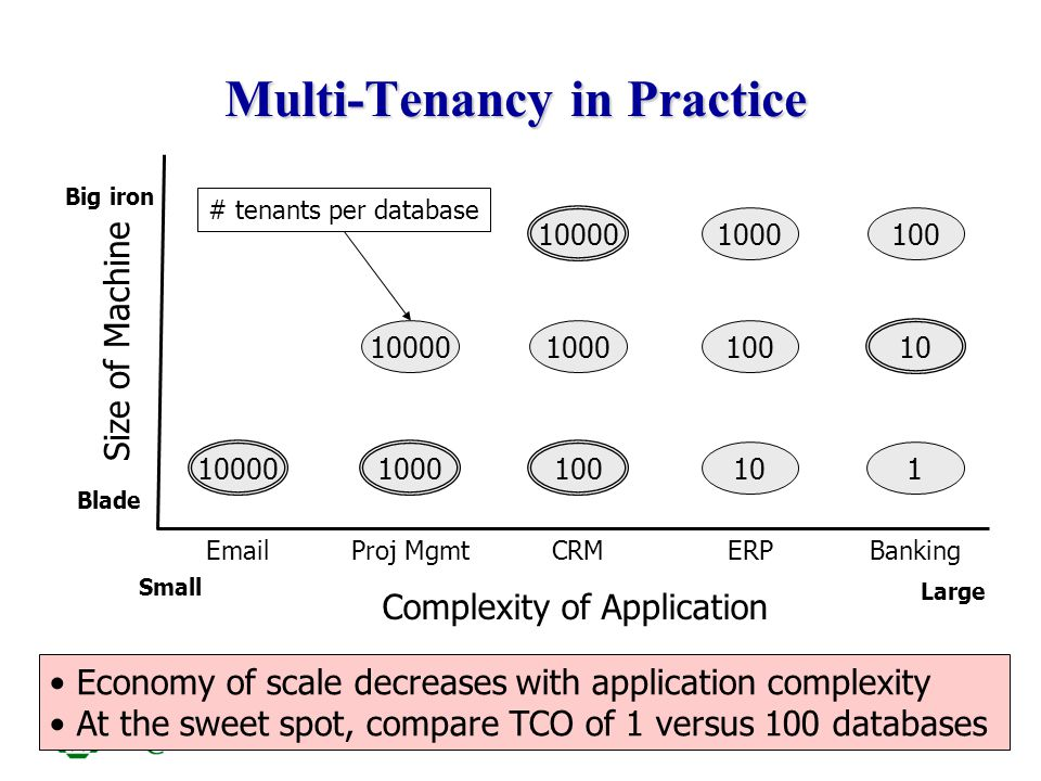 ITCS6010/8010 6 Multi-Tenancy in Practice Complexity of Application Size of Machine Blade Big iron Small Large 10000 Email 100 CRM 10 ERP 1000 Proj Mg
