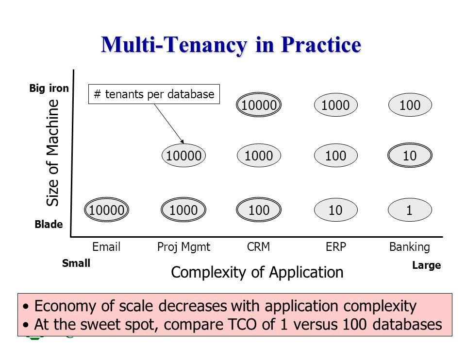 ITCS6010/8010 7 A Typical Blade Server IBM HS20 (Wikipedia) IBM BladeCenter HS12: CPU (single, dual, quad-core xeon 2~3 GHz) Memory (max): 24 GB Internal storage (max): 293 GB 24G / (10k tenant) = 2.4M/tenant